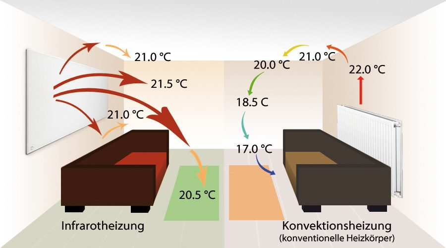 verwarming en warm water Archives - Een energiezuinige tussenwoning ...
